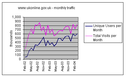 Graph showing changing useage of the UK Government UKonline web site.